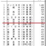 子育てに最適?北海道江別市 0~14歳の転入数 全国8位に 2019年結果【北海道江別市】